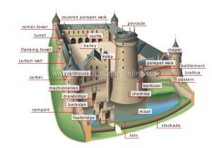 castlediagram