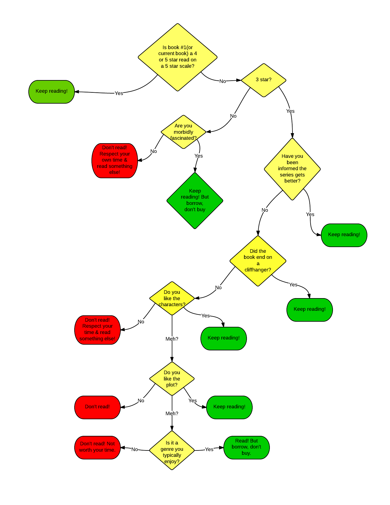 The Series Reading flowchart